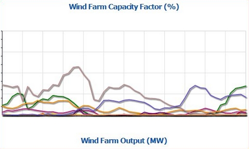 Wind energy production monitoring in Australia